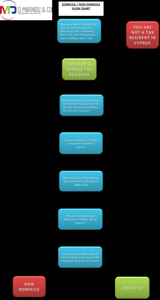 Domicile Non Domicile Flow Chart